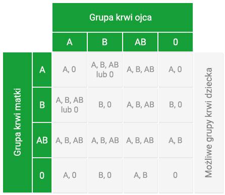 testdna tabelka grupa krwi