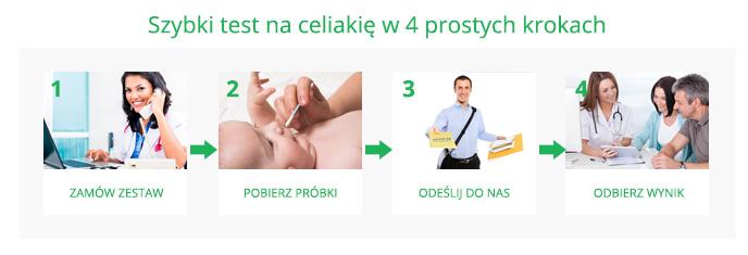 test na celiakie w 4 krokach
