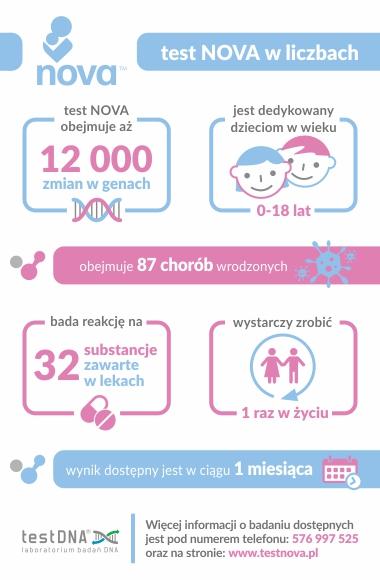 test NOVA w liczbach