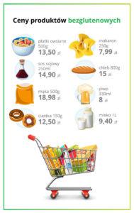 Ceny produktów bezglutenowych