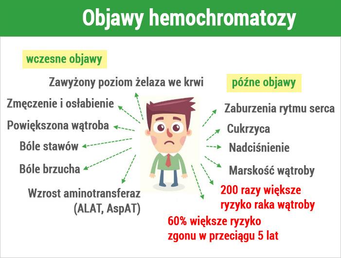 objawy hemochromatoza