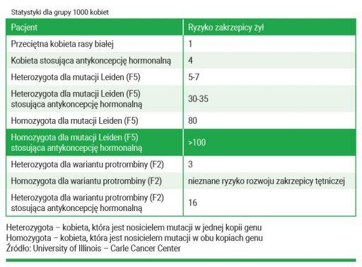 badania antykoncepcja hormonalna, antykoncepcja hormonalna jakie badania