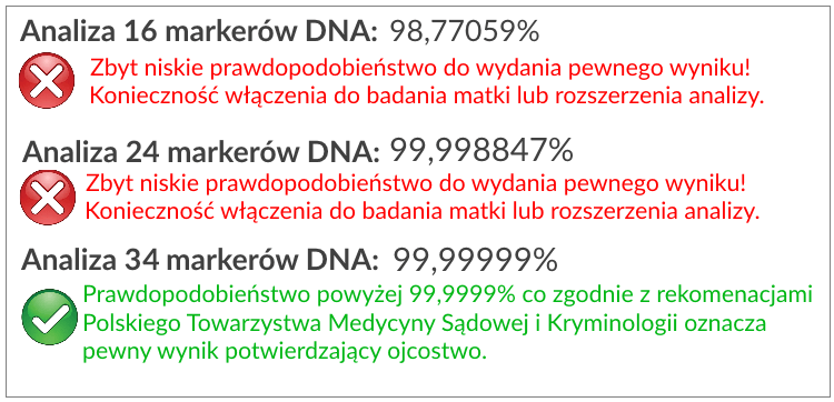 test na ojcostwo 34 markery DNA